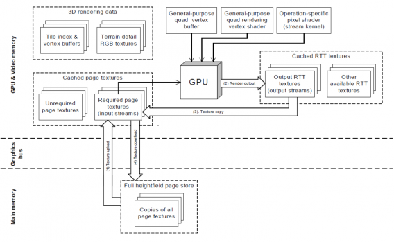 The GPU-based brush pipeline
