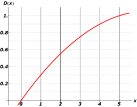Function D(x) for (a=1, b=1/3, n=5)