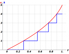 Inversed D(x) (in red) and its floor (in blue) for (a=1, b=1/3, n=5)